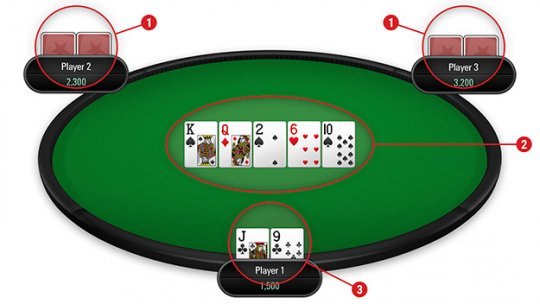 Rules of The Game of Poker